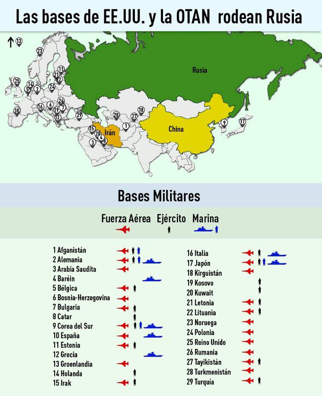 bases OTAN