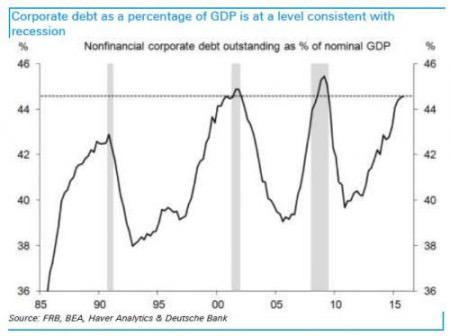 us-corporate-debt